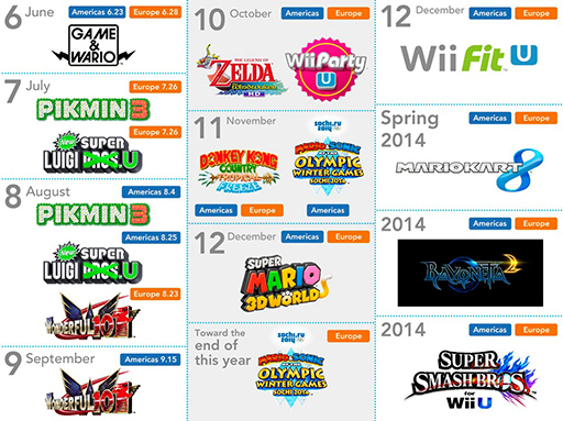 ... North American release dates for Wii U games - Nintendo Everything